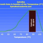 Spirulina Growth Rate fct temp